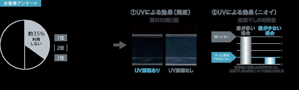 UV除菌ユニット照射前後の比較画像